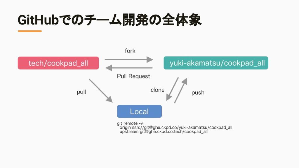 GitHubでのチーム開発の全体象