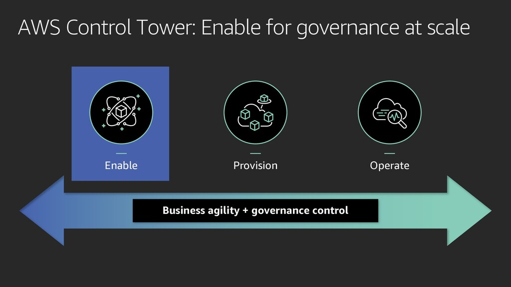 — Provision — Operate AWS Control Tower: Enable...