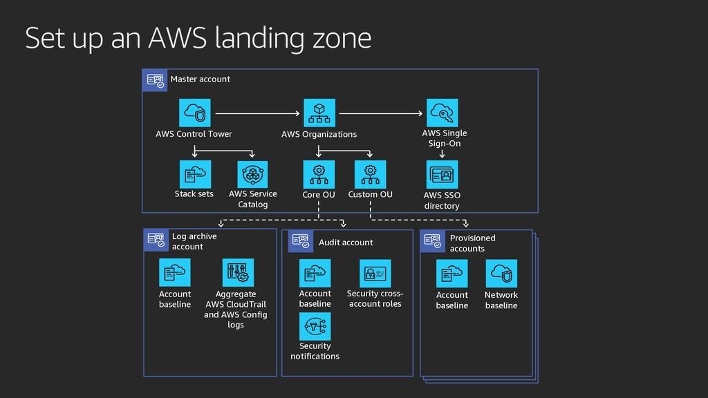 Set up an AWS landing zone Master account AWS C...