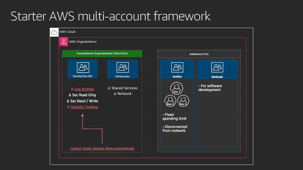 Starter AWS multi-account framework AWS Cloud A...