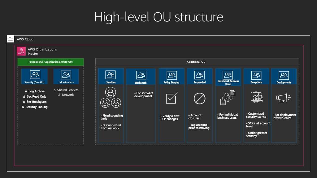 High-level OU structure AWS Cloud AWS Organizat...