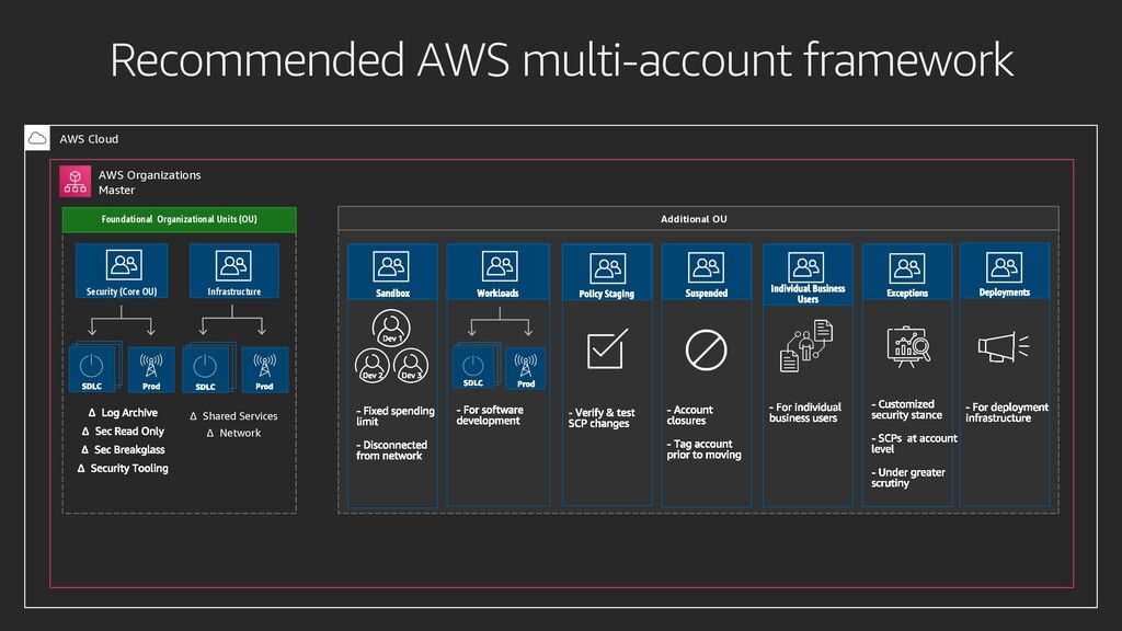 Recommended AWS multi-account framework AWS Clo...