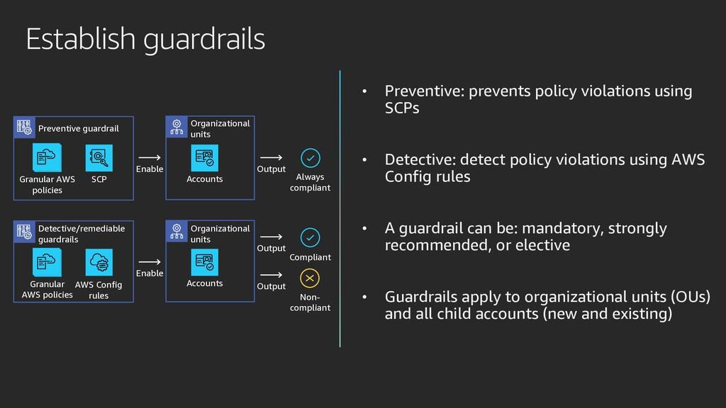 Establish guardrails • Preventive: prevents pol...