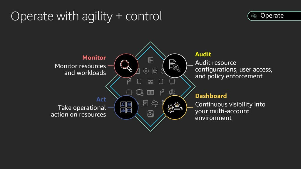 Operate with agility + control Operate Dashboar...