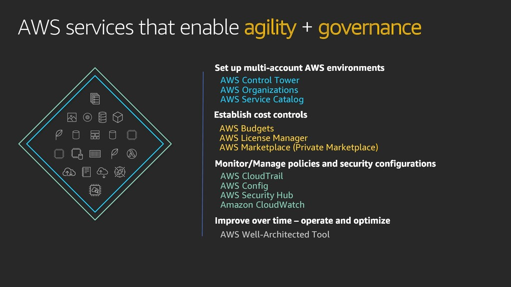 AWS services that enable agility + governance A...