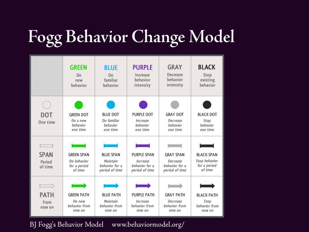 Fogg Behavior Change Model BJ Fogg's Behavior M...