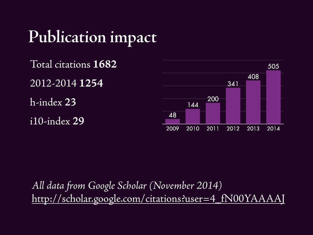 Publication impact Total citations 1682 2012-20...