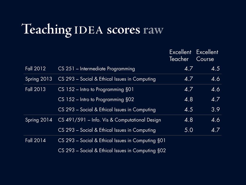 Teaching IDEA scores raw Excellent Teacher Exce...