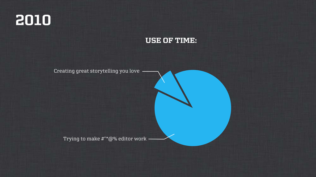 """2010 USE OF TIME: Trying to make #""""*@% editor w..."""