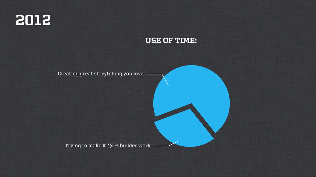 """2012 USE OF TIME: Trying to make #""""*@% builder ..."""