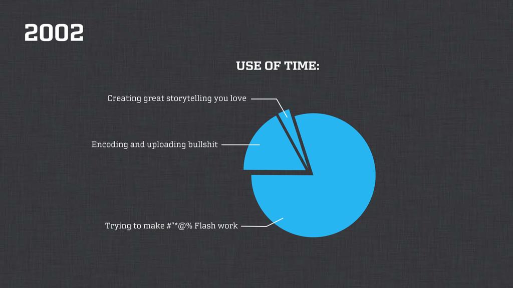 2002 USE OF TIME: Encoding and uploading bullsh...