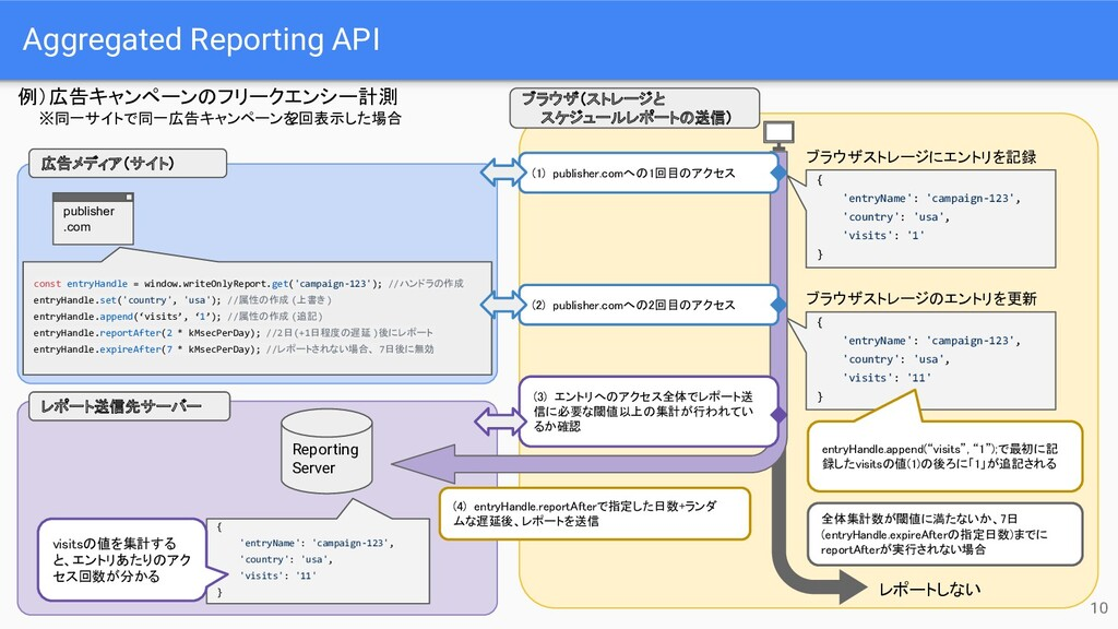 Aggregated Reporting API 10 publisher .com cons...