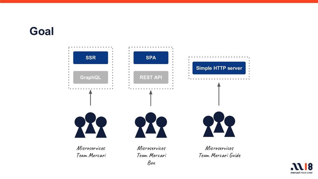 SSR GraphQL SPA REST API Simple HTTP server Mic...