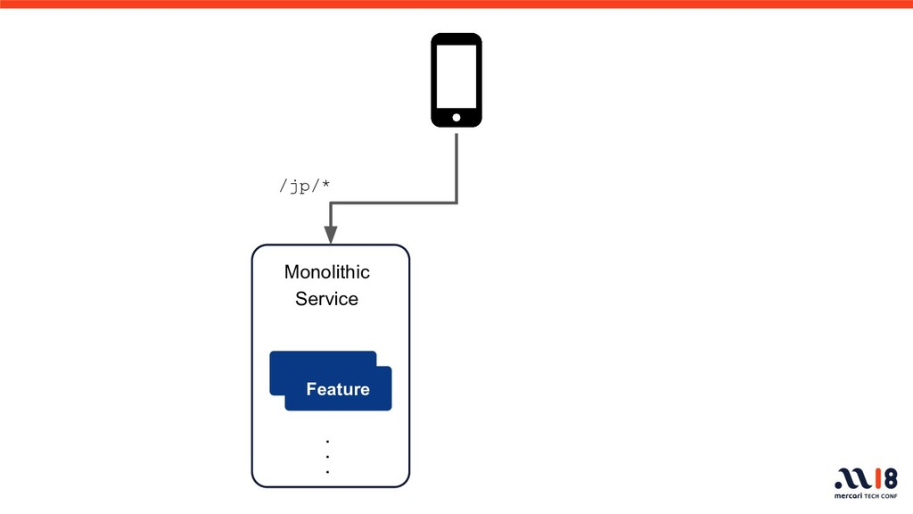 Monolithic Service Feature ・ ・ ・ /jp/*