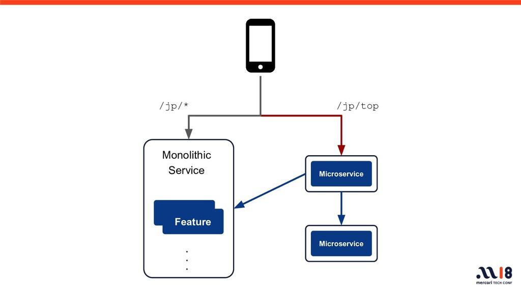 Monolithic Service Feature ・ ・ ・ Microservice M...