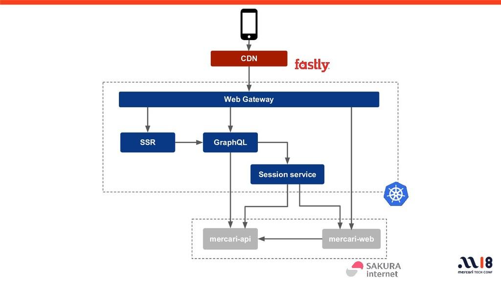 GraphQL SSR mercari-web mercari-api Web Gateway...