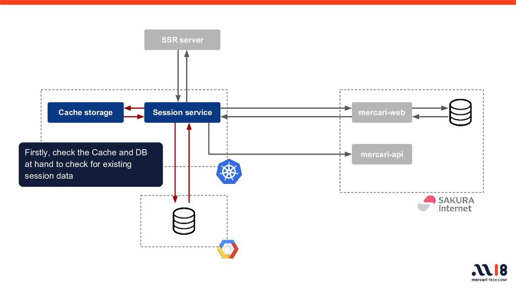 mercari-web Session service mercari-api Cache s...