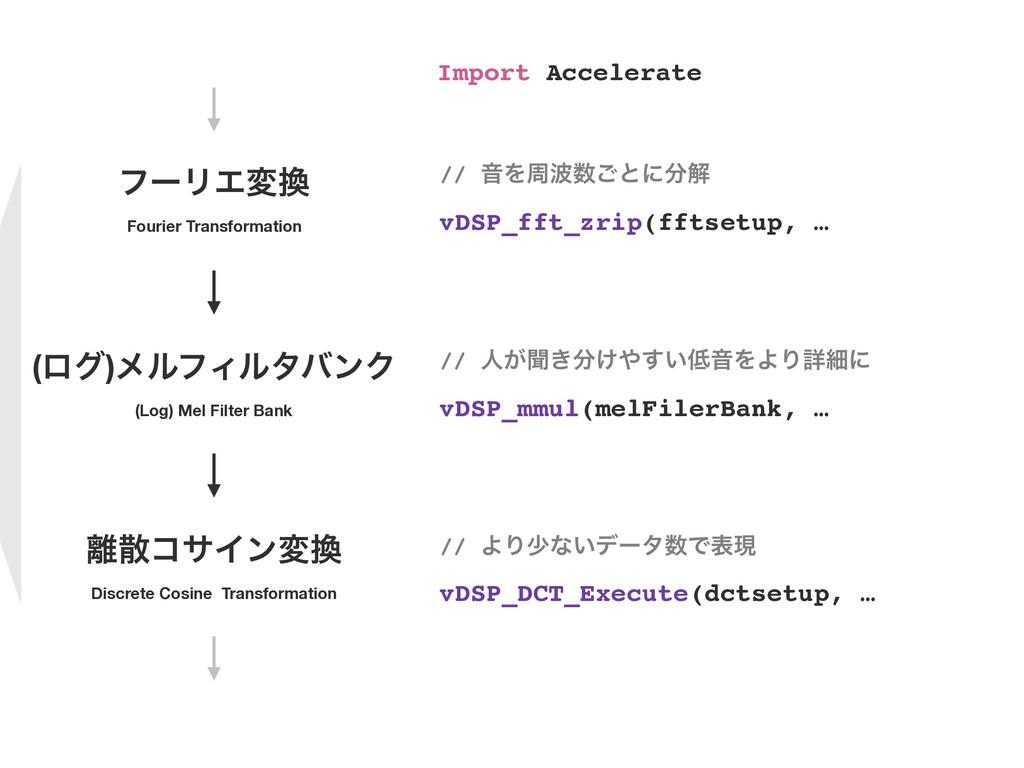 ϑʔϦΤม Fourier Transformation (ϩά)ϝϧϑΟϧλόϯΫ (Lo...