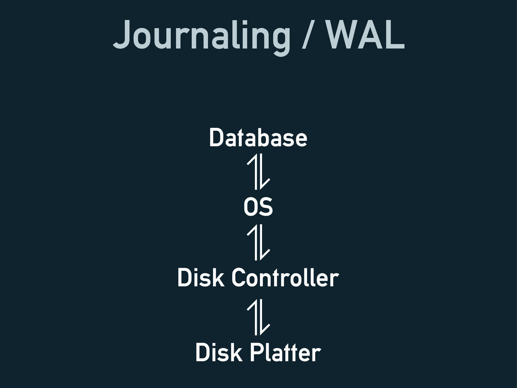 Journaling / WAL Database OS Disk Controller Di...