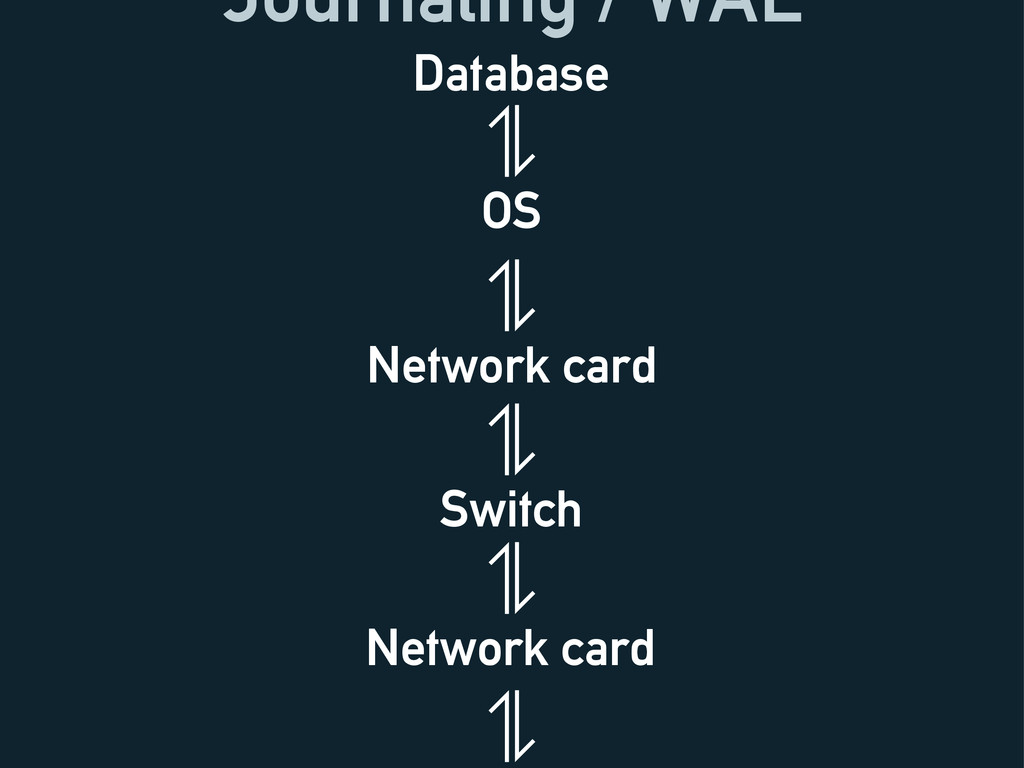 Journaling / WAL Database OS Network card Switc...