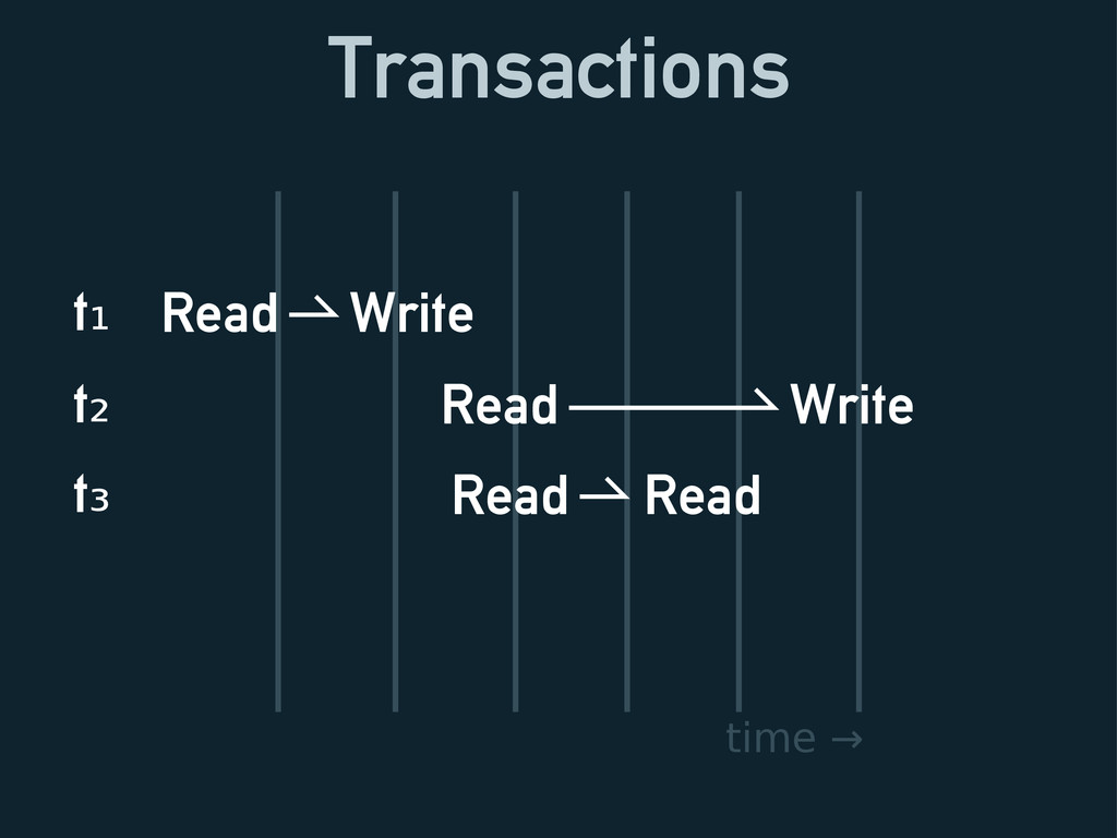 Transactions Read Write time → Read Write Read ...