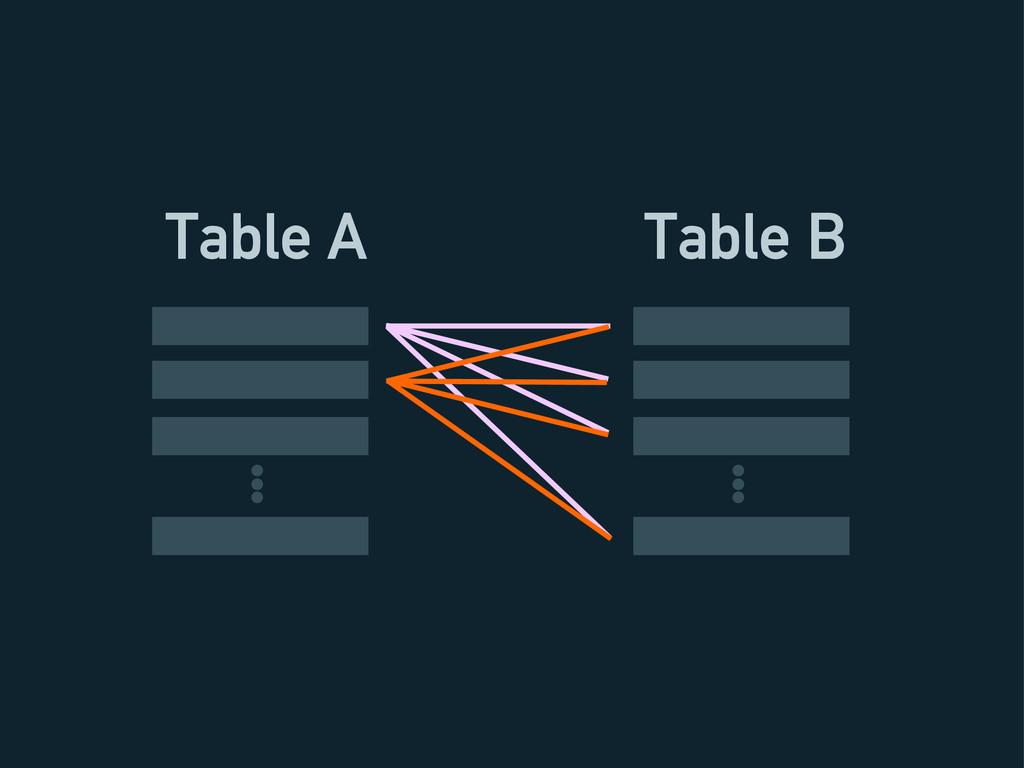 Table A Table B