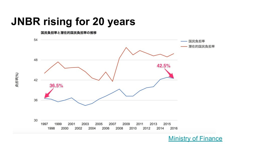 JNBR rising for 20 years Ministry of Finance