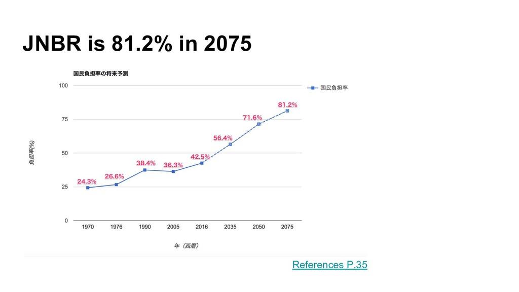 JNBR is 81.2% in 2075                          ...