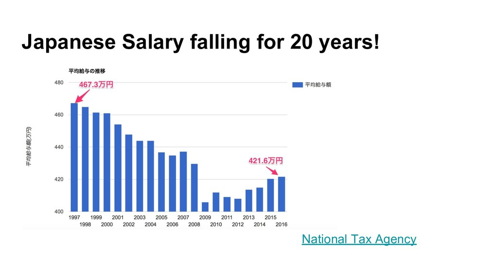 Japanese Salary falling for 20 years!          ...