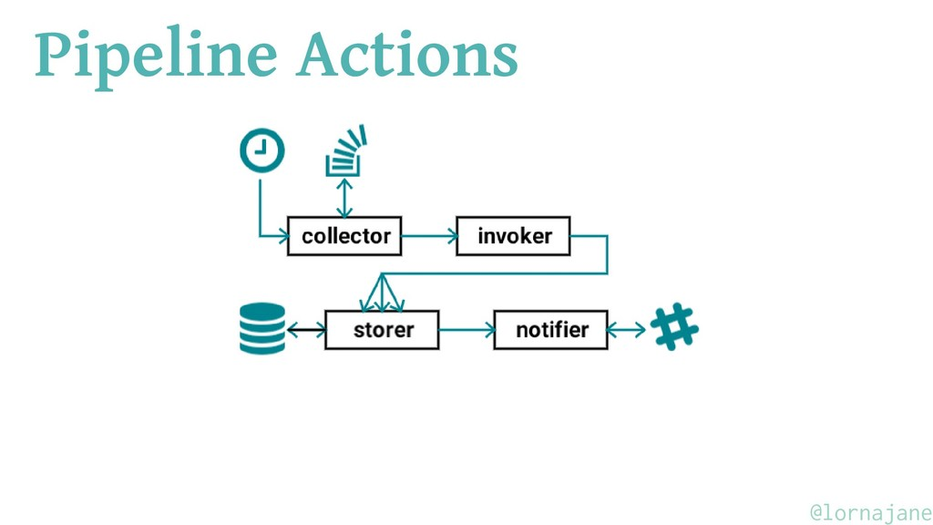 Pipeline Actions @lornajane