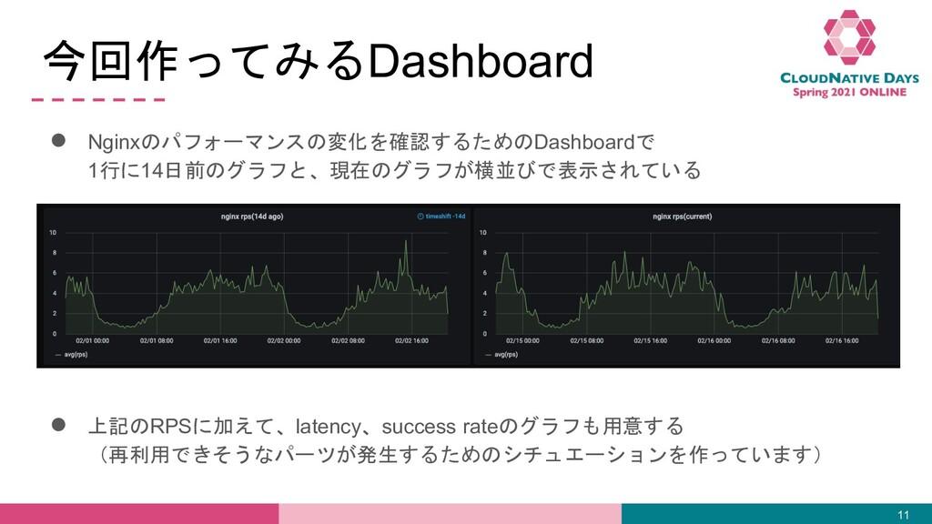 今回作ってみるDashboard ● Nginxのパフォーマンスの変化を確認するためのDash...