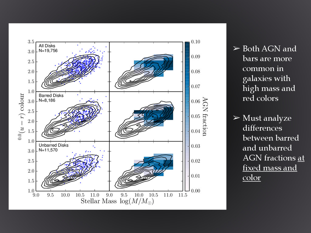 ➢ Both AGN and bars are more common in galaxies...