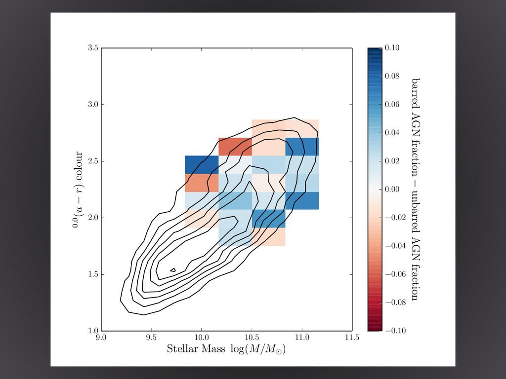 9.0 9.5 10.0 10.5 11.0 11.5 Stellar Mass log(M/...