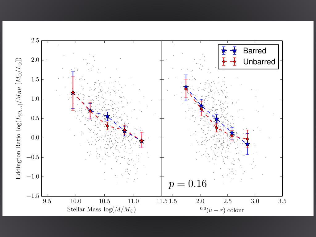 9.5 10.0 10.5 11.0 11.5 Stellar Mass log(M/M ) ...