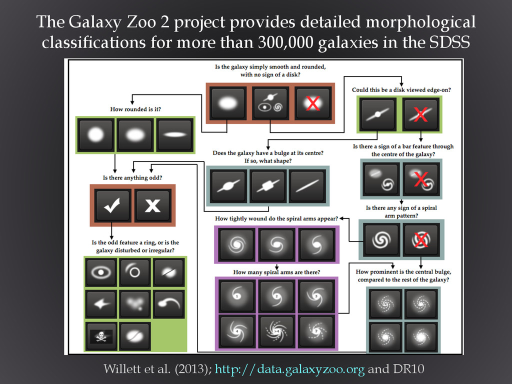 Willett et al. (2013); http://data.galaxyzoo.or...