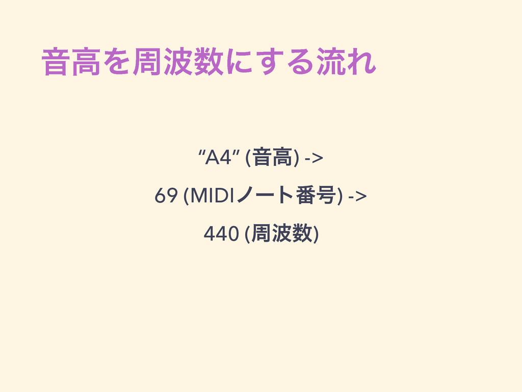 "ԻߴΛपʹ͢ΔྲྀΕ ""A4"" (Իߴ) -> 69 (MIDIϊʔτ൪߸) -> 44..."
