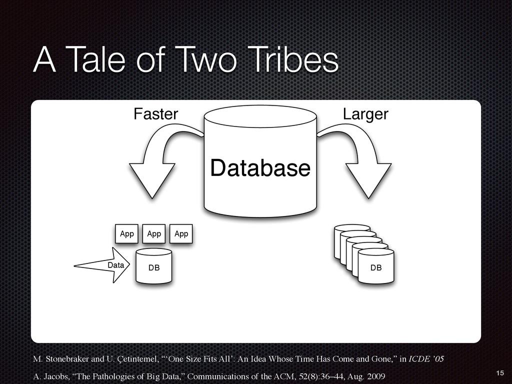 A Tale of Two Tribes DB DB DB DB DB DB Data App...