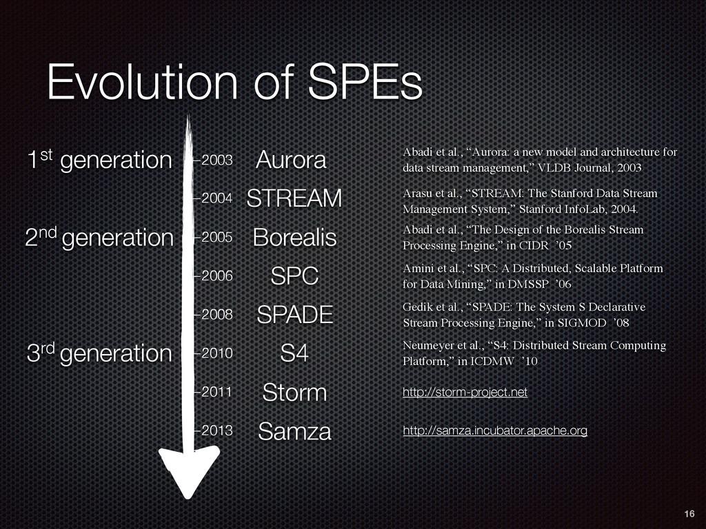 Evolution of SPEs 16 —2003 —2004 —2005 —2006 —2...