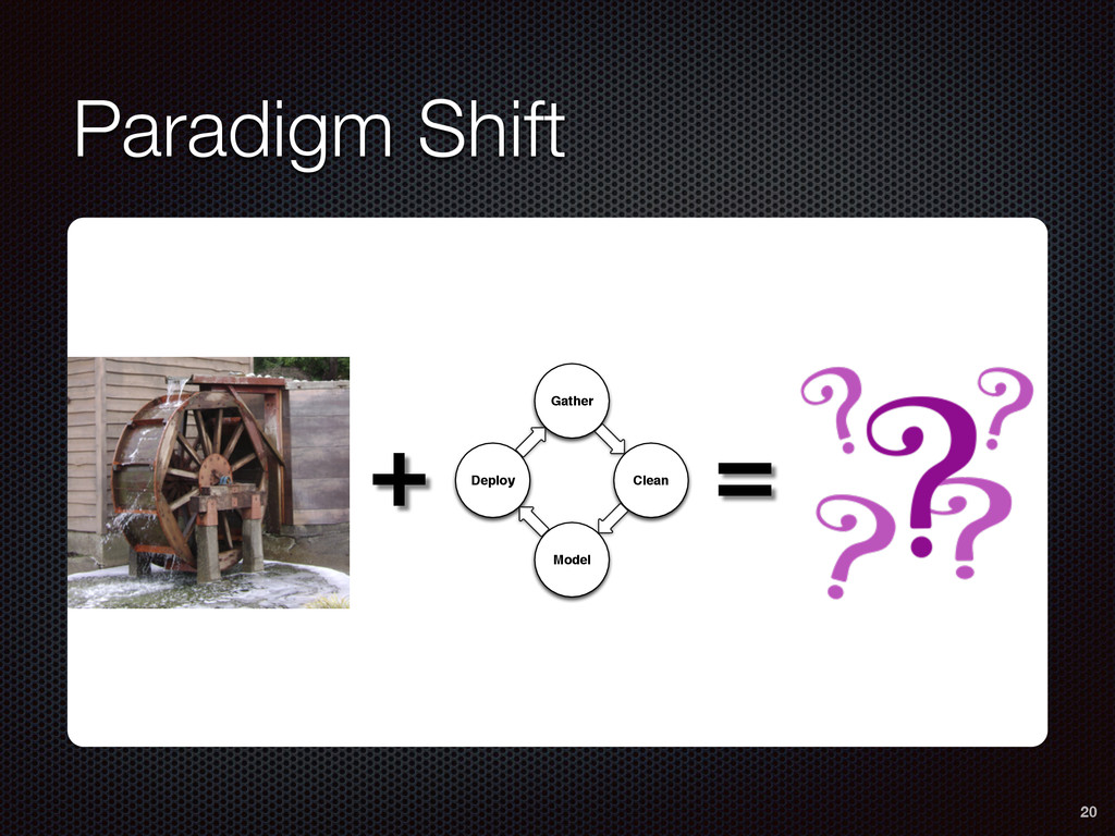 Paradigm Shift 20 Gather Clean Model Deploy + =