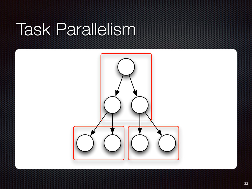 Task Parallelism 32