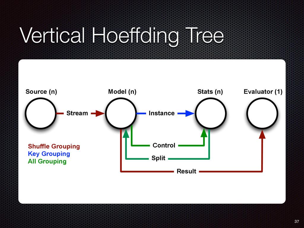 Vertical Hoeffding Tree 37 Control Split Result...