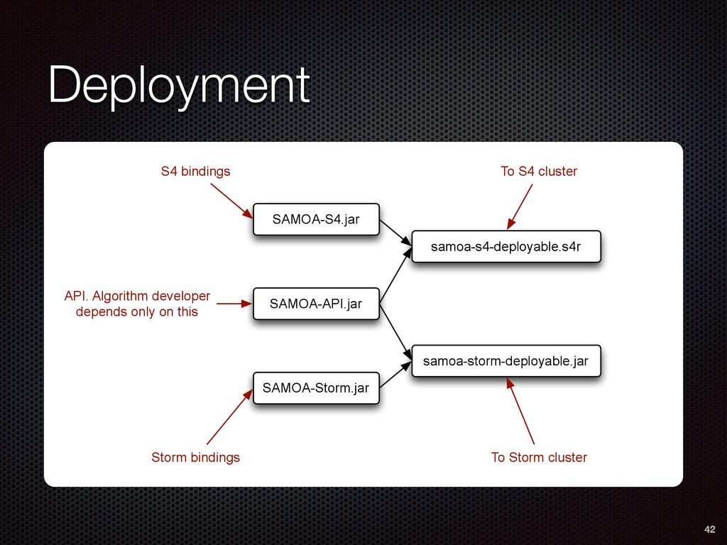 Deployment SAMOA-S4.jar SAMOA-API.jar SAMOA-Sto...