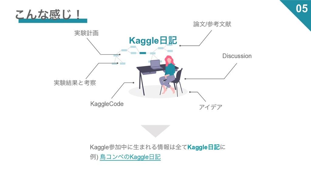 ͜Μͳײ͡ʂ Kaggleه ࣮ݧܭը ࣮ݧ݁Ռͱߟ จ/ߟจݙ Discussion...