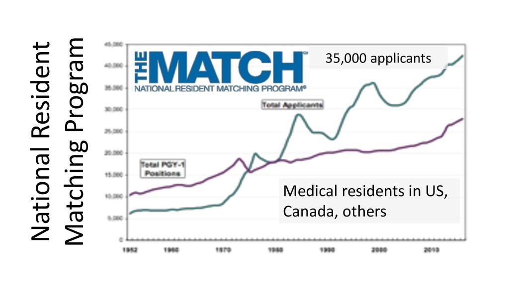 National Resident Matching Program Medical resi...