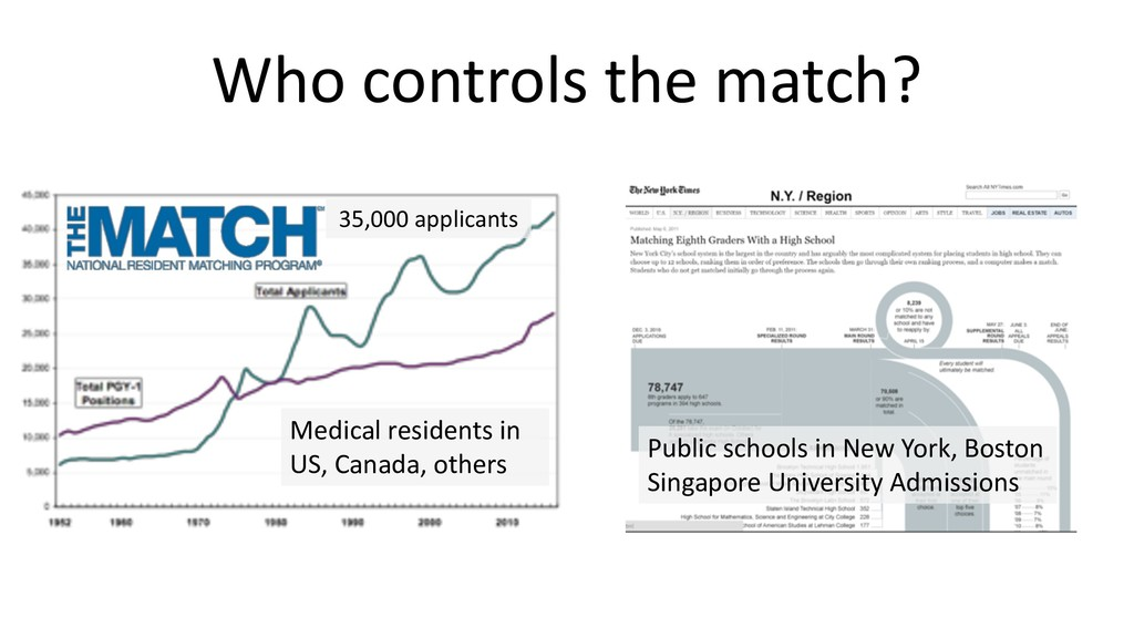 Who controls the match? Public schools in New Y...