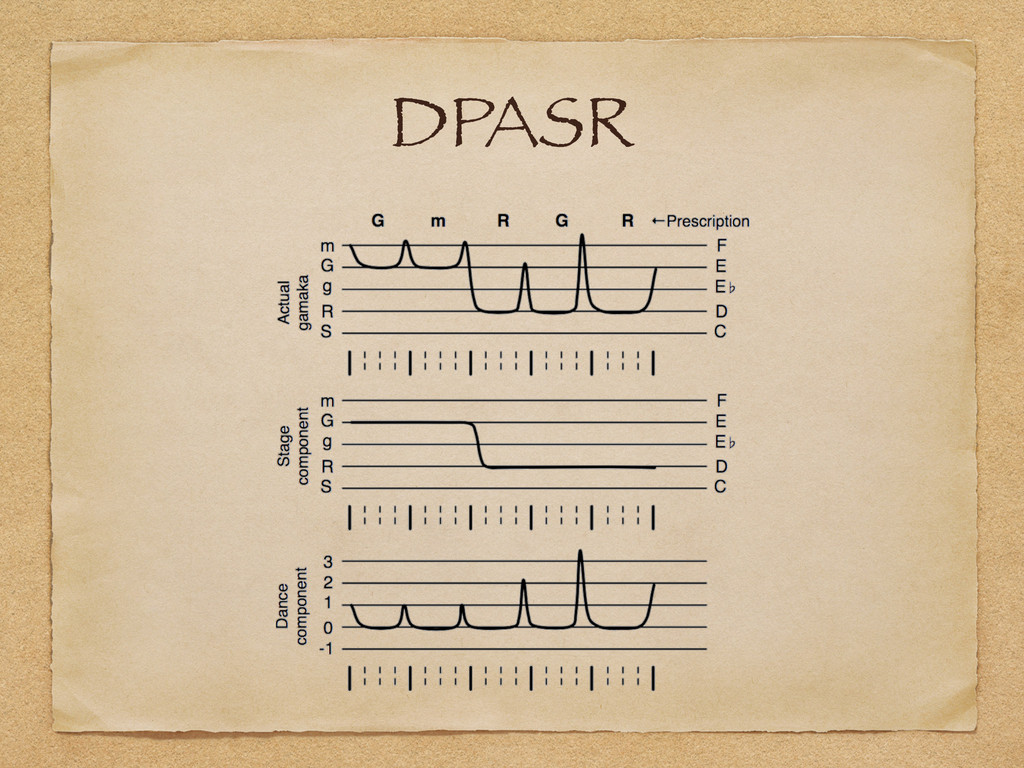 DPASR