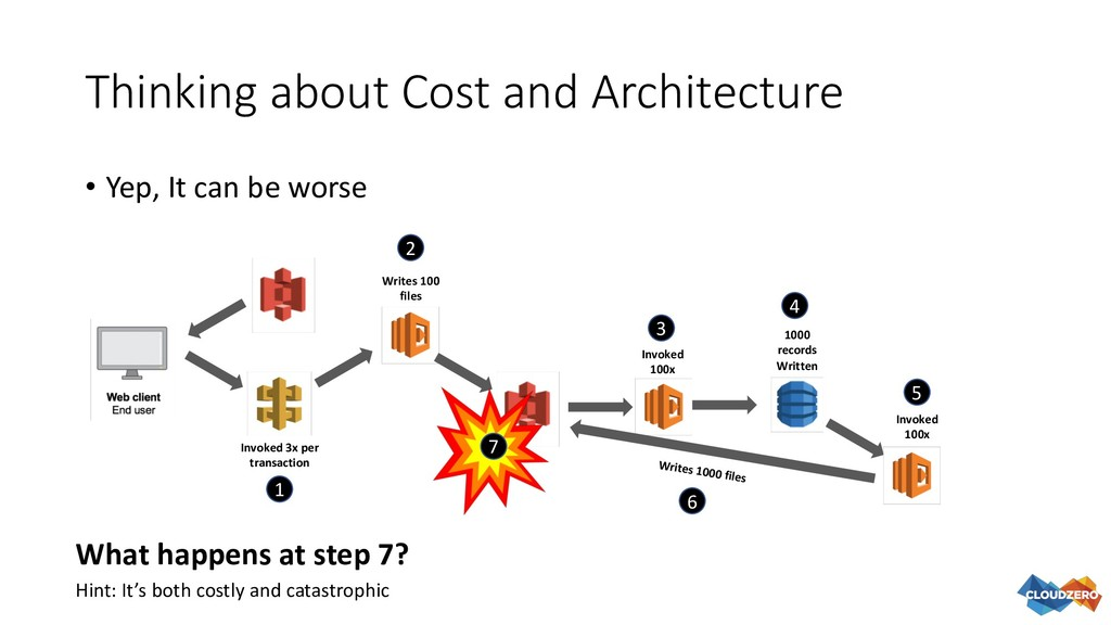 Thinking about Cost and Architecture • Yep, It ...
