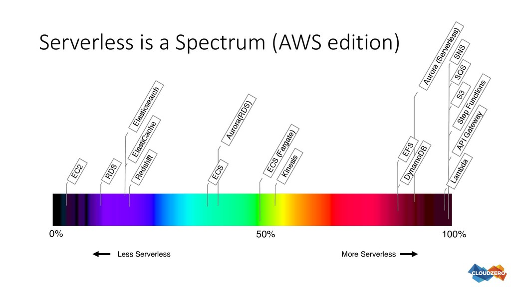 Serverless is a Spectrum (AWS edition) 0% 100% ...