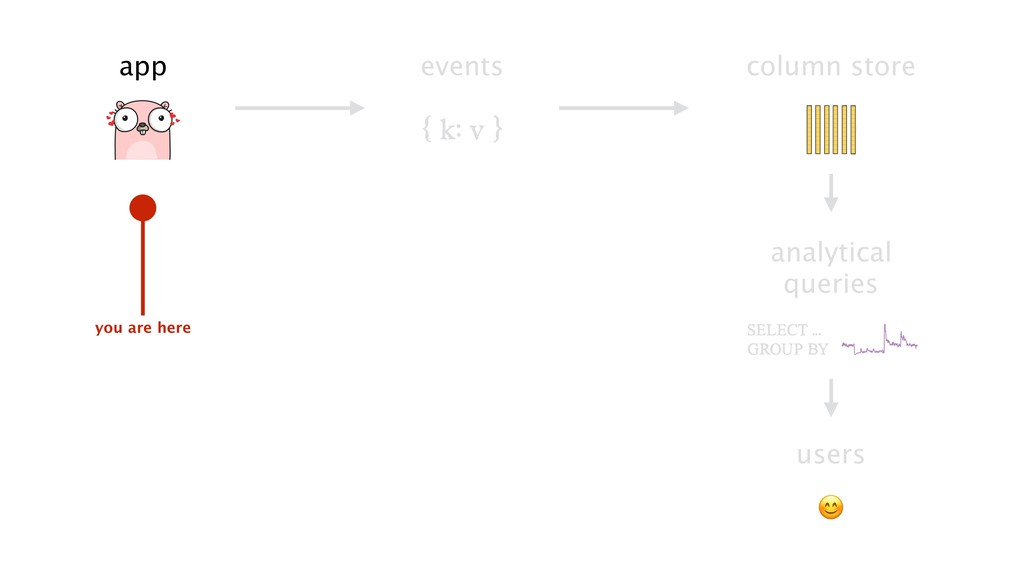 events column store analytical queries { k: v }...