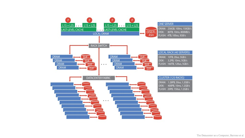 72 3. WSC HARDWARE BUILDING BLOCKS D/F D/F D/F ...
